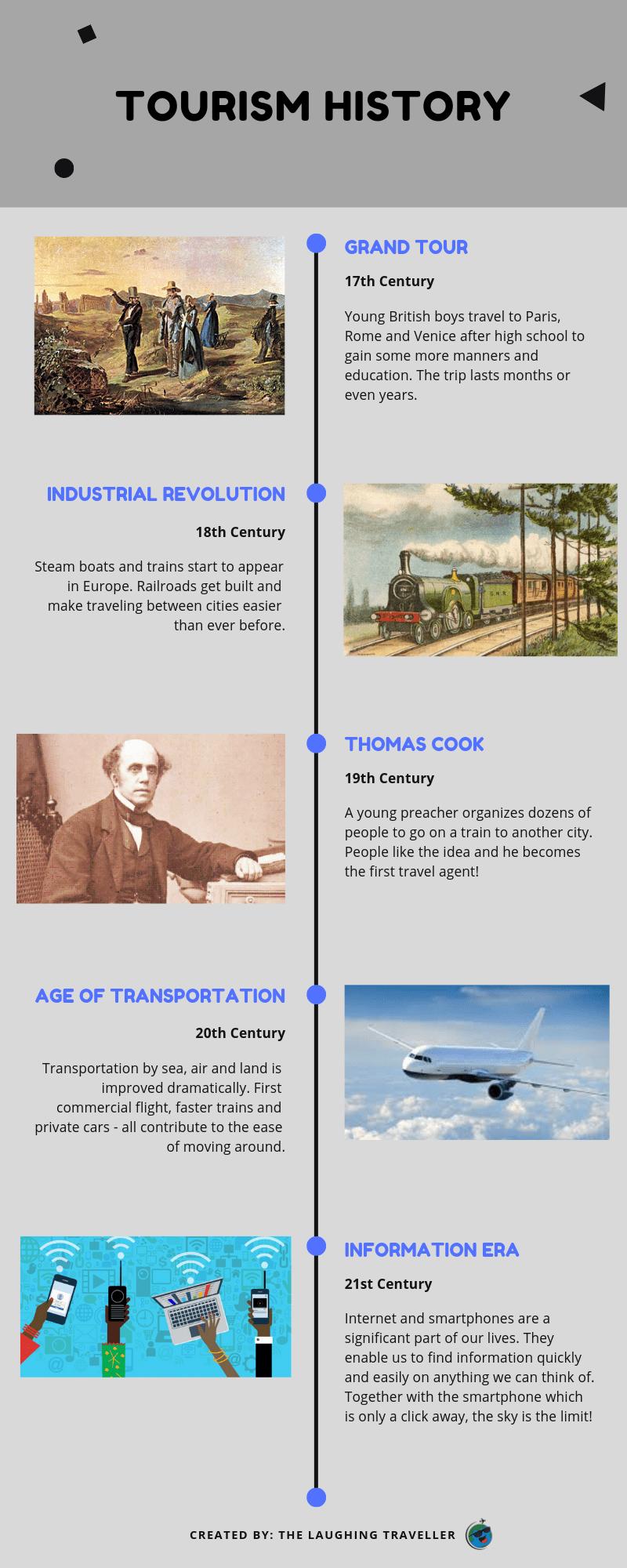 ההיסטוריה של התיירות